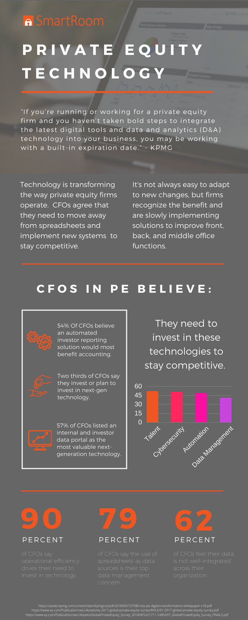 SmartRoom Private Equity Technology Infographic